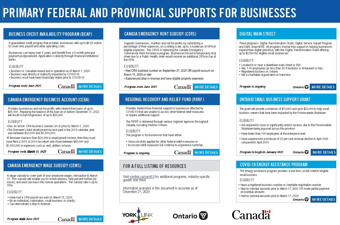 Primary Federal and Provincial Supports for Businesses